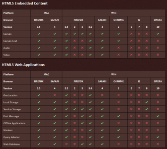 Html5 css3 browser compatibility table 404 tech support for Table design html5 css3