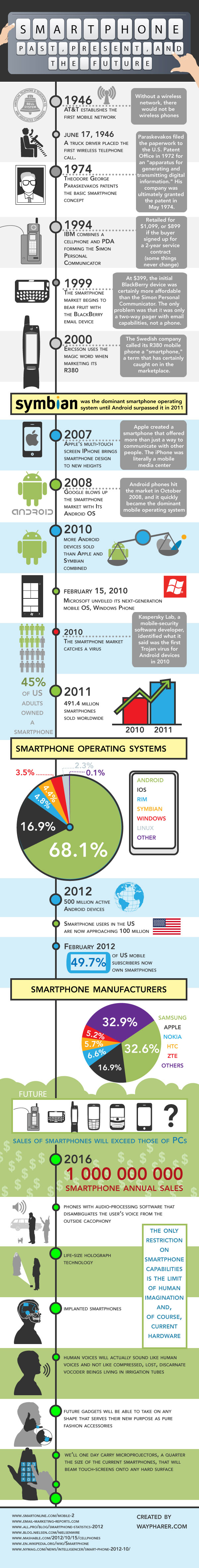 smartphones past present future The past, present, and future of smartphones [infographic]