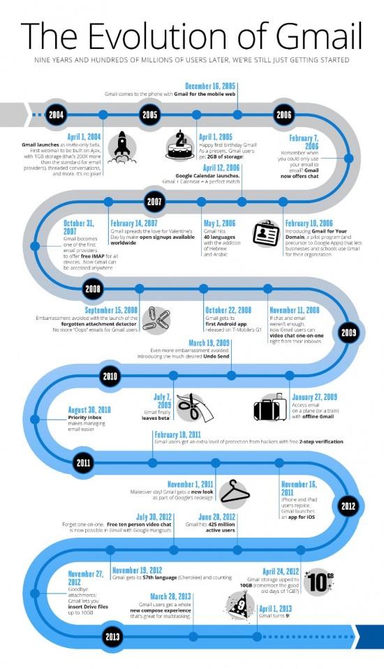 gmail timeline