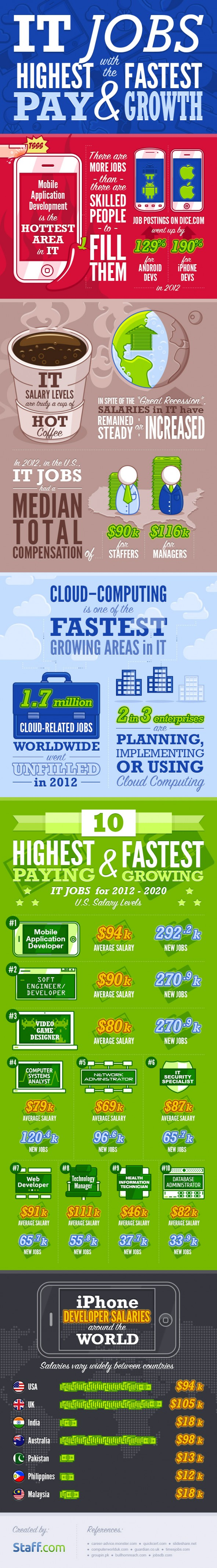 it jobs growth and pay