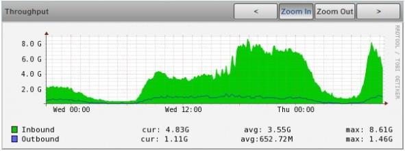 8Gb Throughput