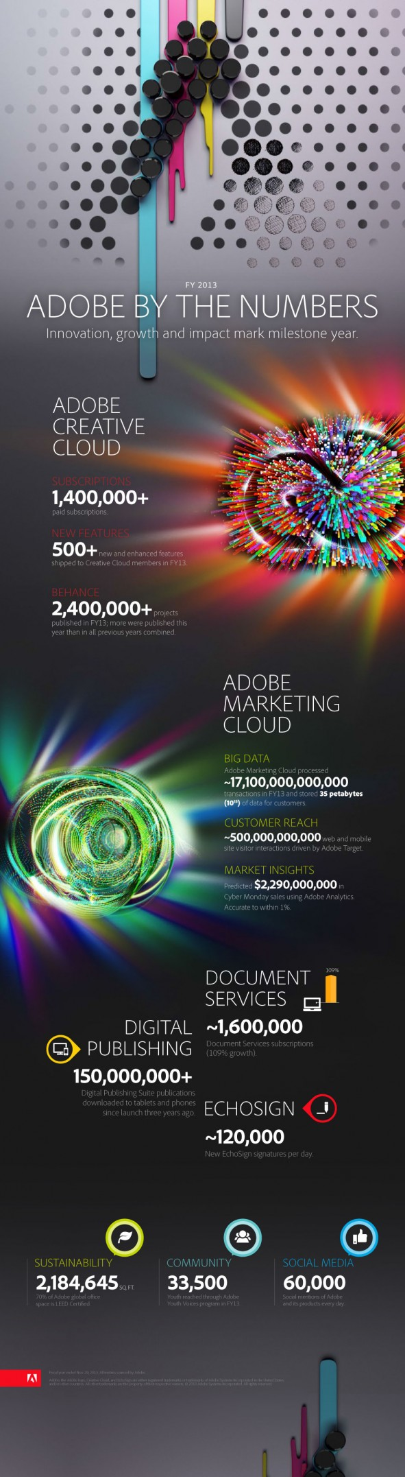 adobe_by_numbers_fy2013