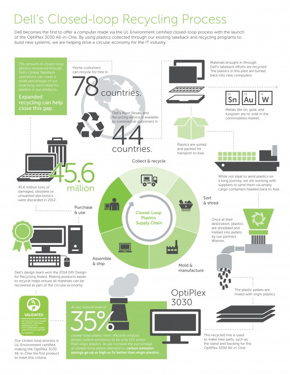 Dell Closed Loop Recycling 591x764 Dell uses closed loop recycling for