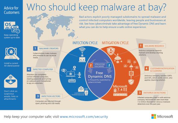 microsoft_dns_malware
